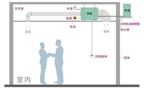 空调安装方式2.png