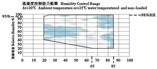 温湿度运行区域图(1).jpg